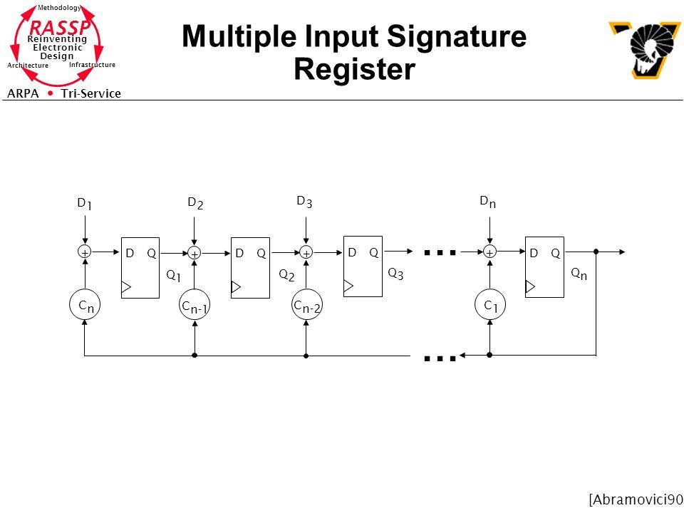 Multiple Input Signature Register