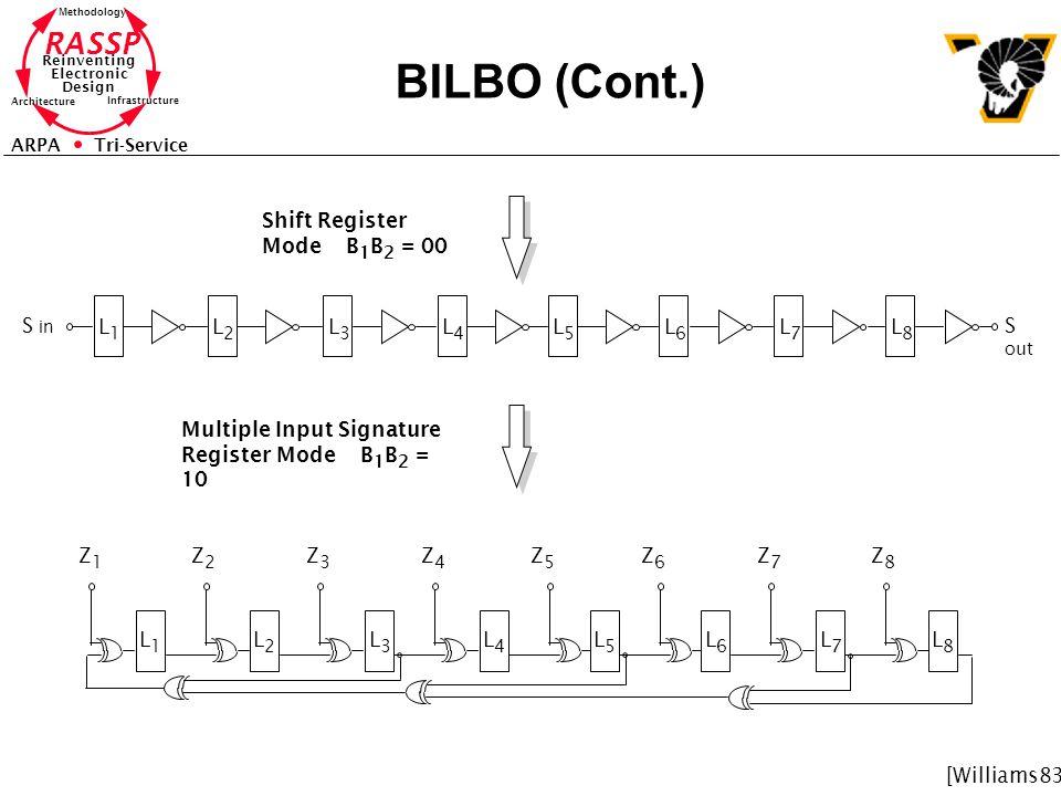 BILBO (Cont.) Shift Register Mode B1B2 = 00 S in L1 L2 L3 L4 L5 L6 L7