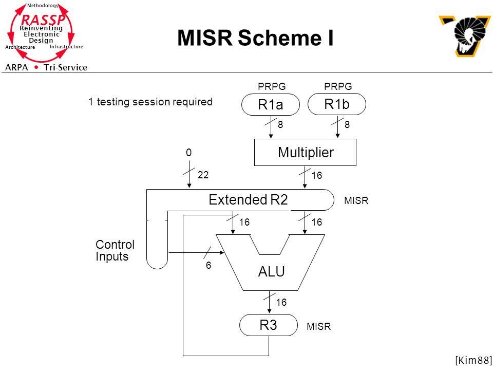 MISR Scheme I R1a R1b Multiplier Extended R2 ALU R3 Control Inputs