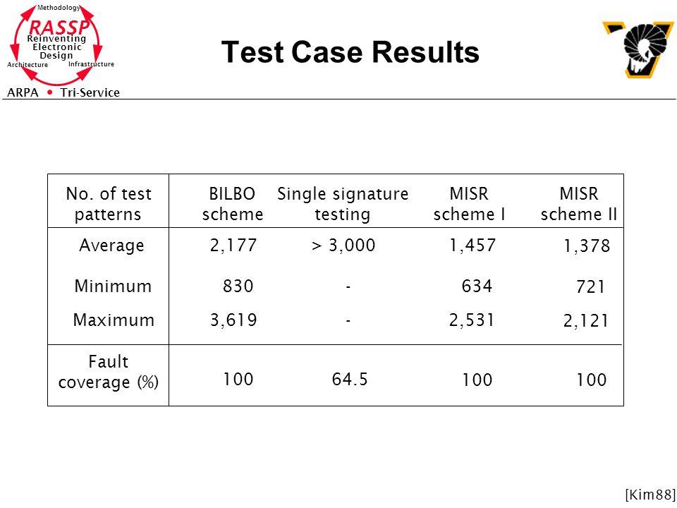 Test Case Results No. of test patterns BILBO scheme Single signature