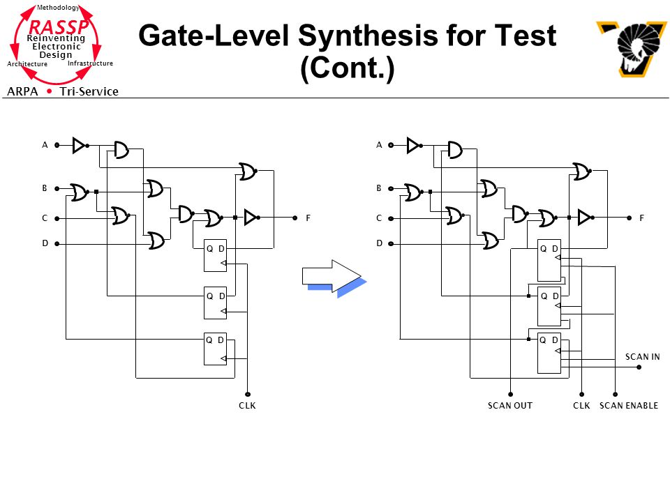 Gate-Level Synthesis for Test (Cont.)