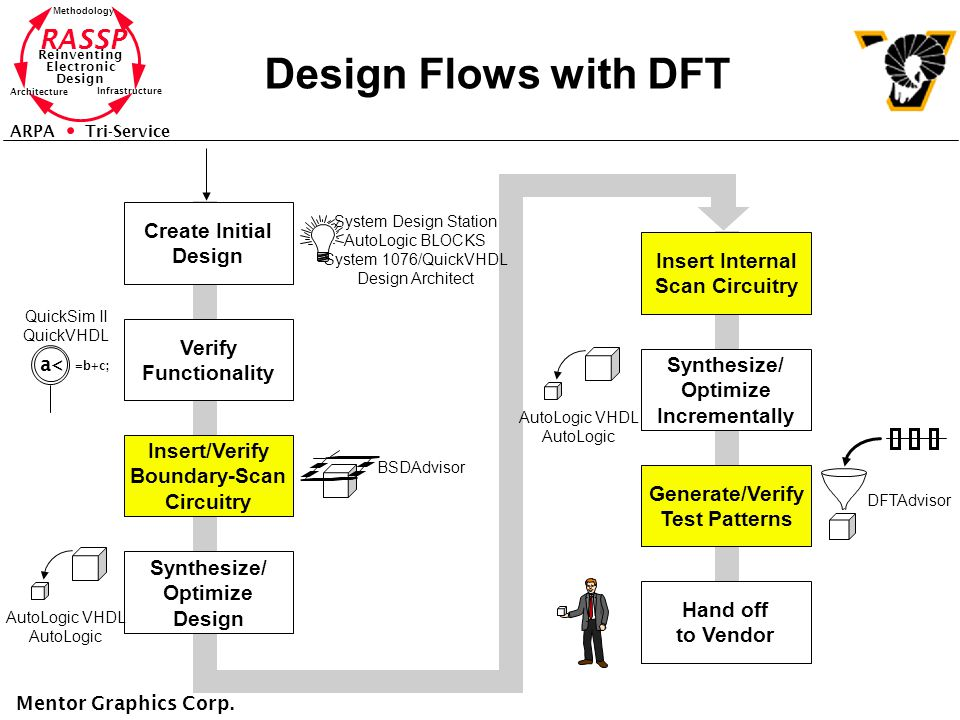 Design Flows with DFT Create Initial Design Insert Internal