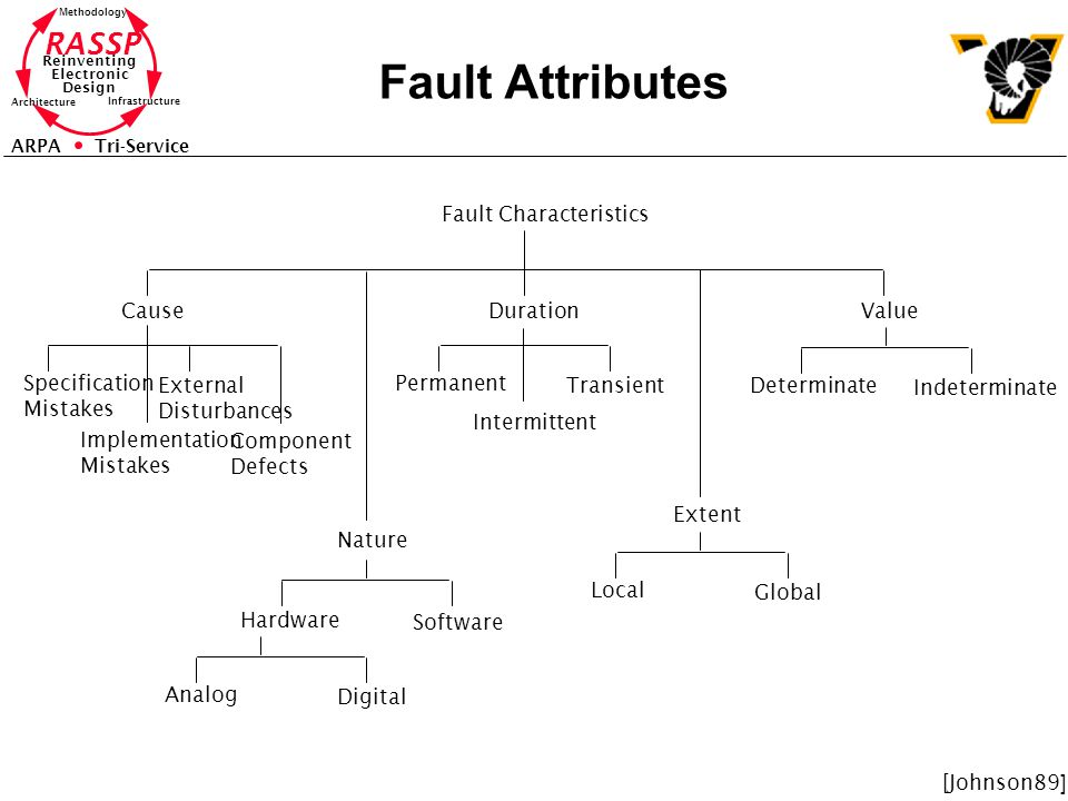 Fault Attributes Fault Characteristics Cause Duration Value