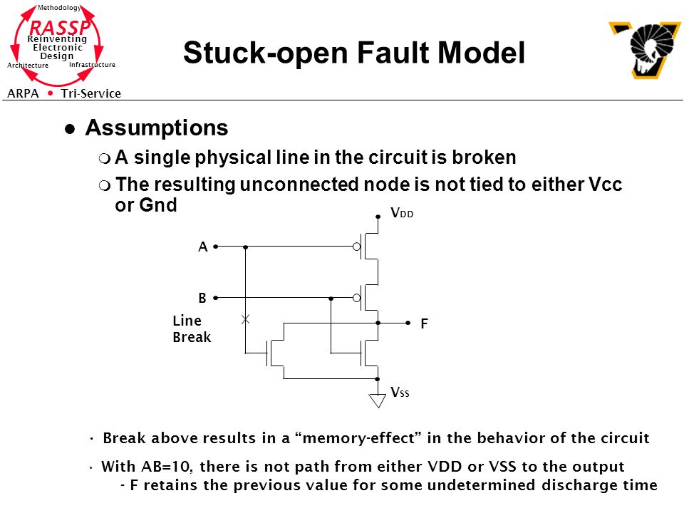 Stuck-open Fault Model