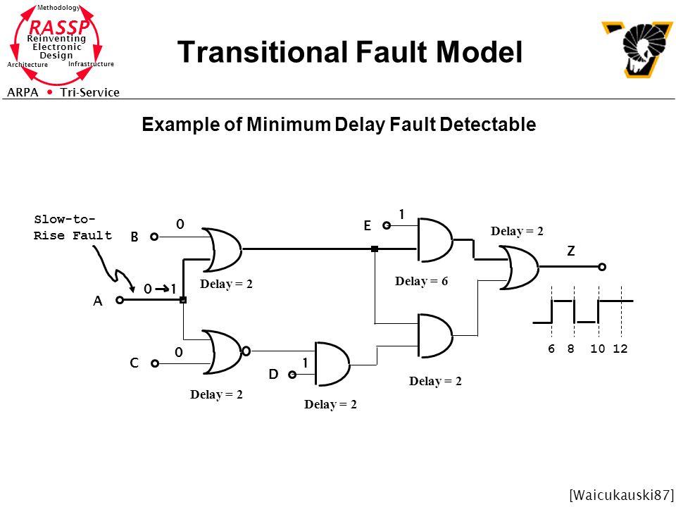 Transitional Fault Model
