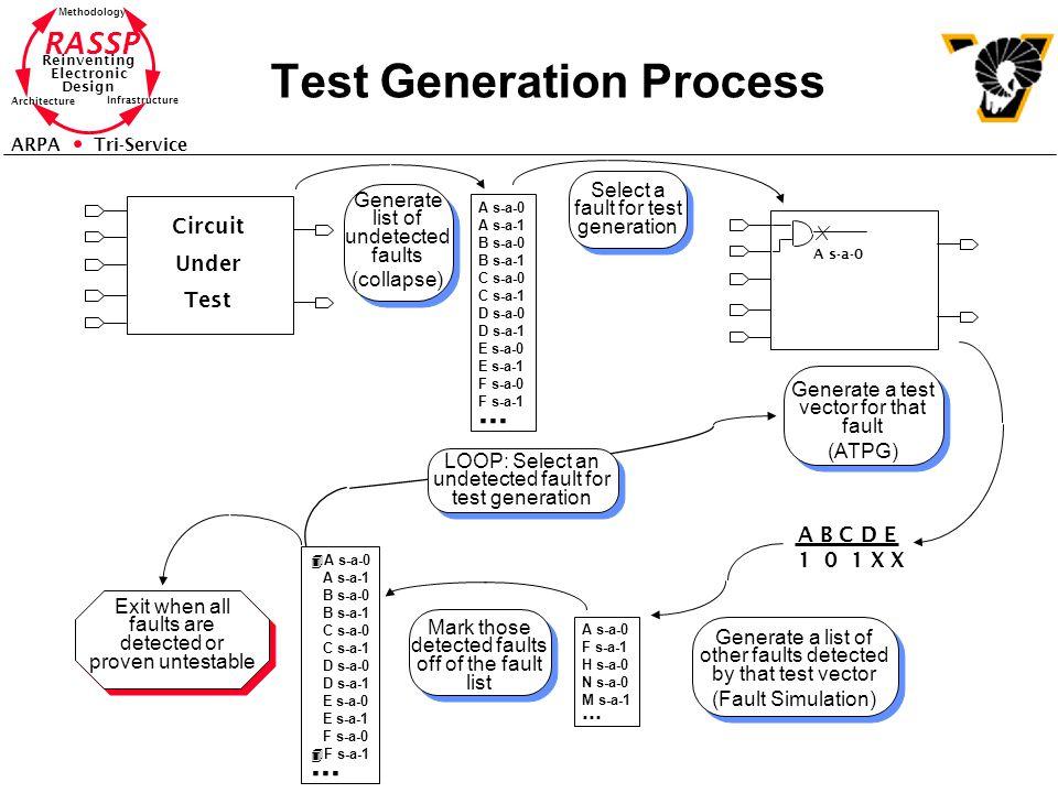 Test Generation Process