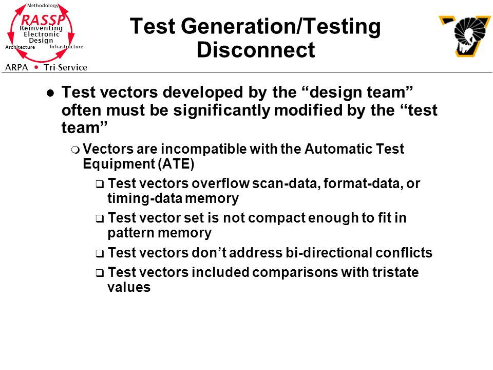 Test Generation/Testing Disconnect