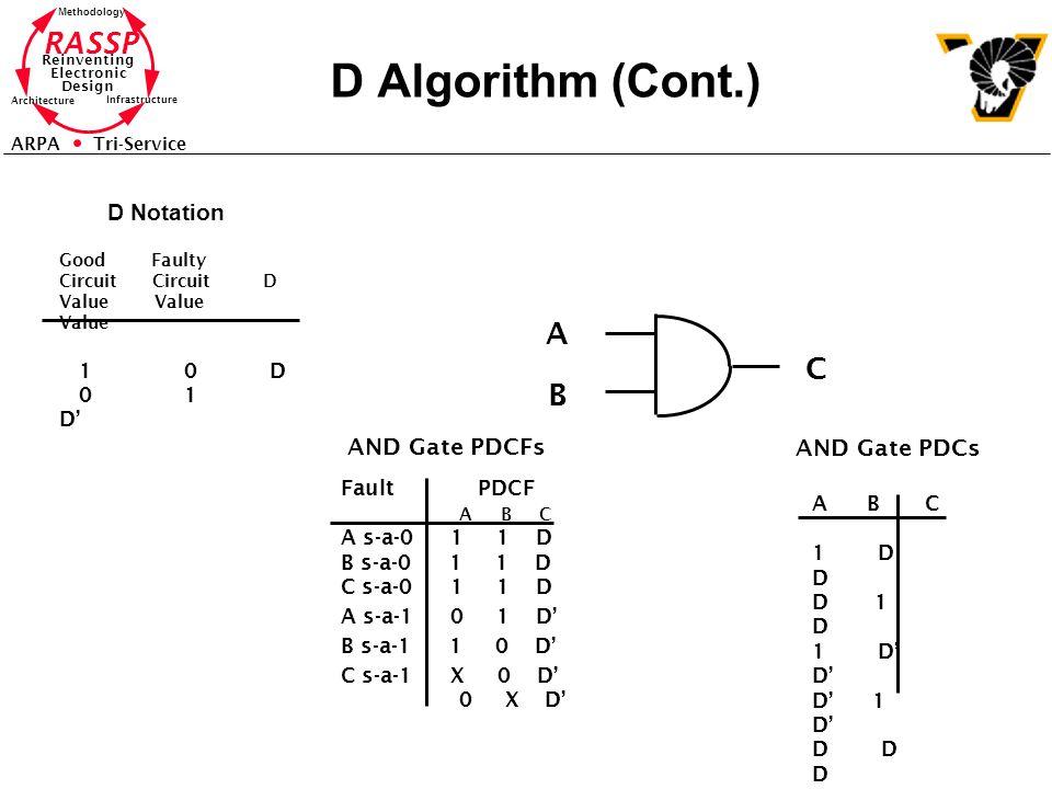 D Algorithm (Cont.) A C B D Notation AND Gate PDCFs AND Gate PDCs