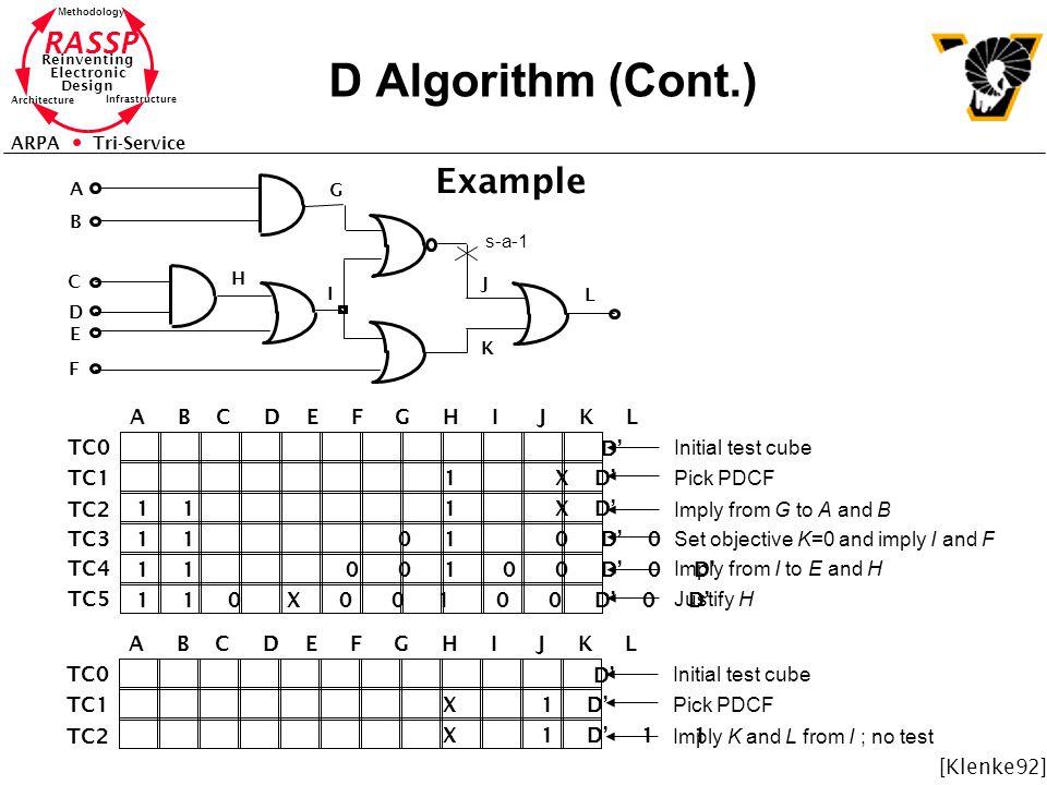 D Algorithm (Cont.) Example A B C D E F G H I J K L TC0 D'