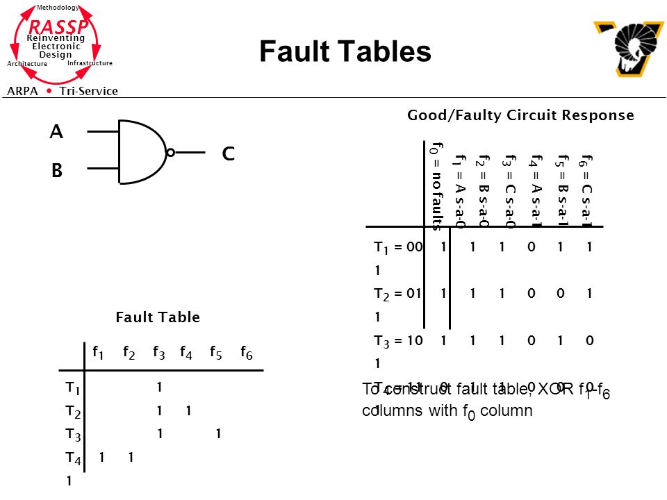 Fault Tables A C B To construct fault table, XOR f1-f6