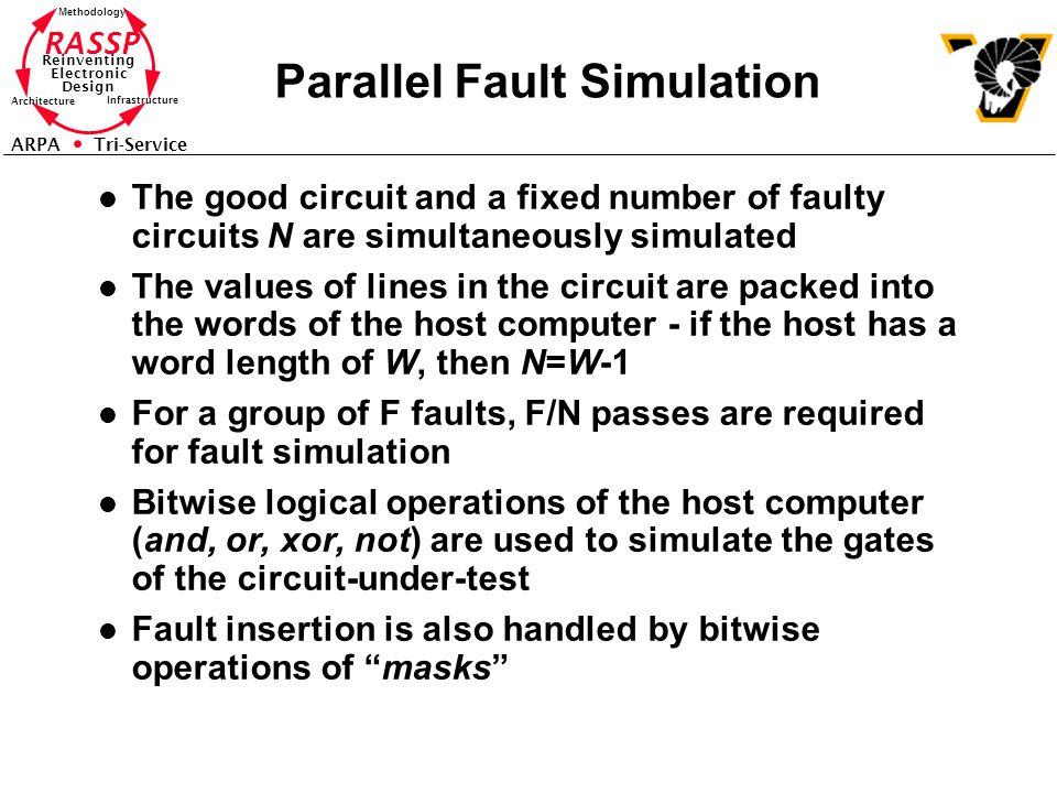 Parallel Fault Simulation