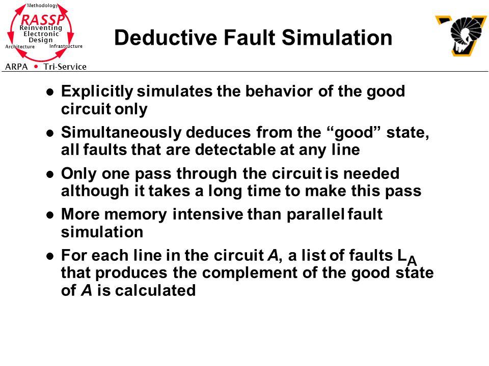 Deductive Fault Simulation