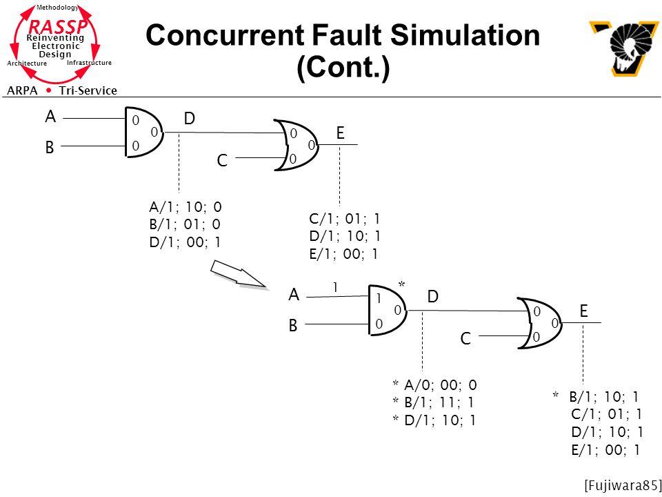 Concurrent Fault Simulation (Cont.)