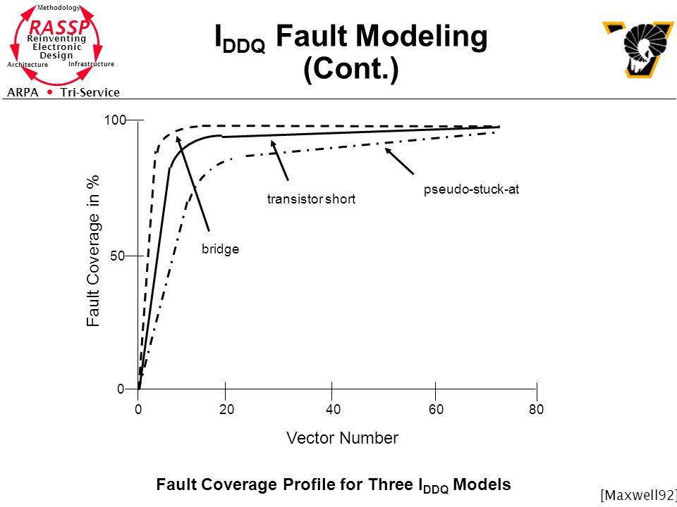 IDDQ Fault Modeling (Cont.)