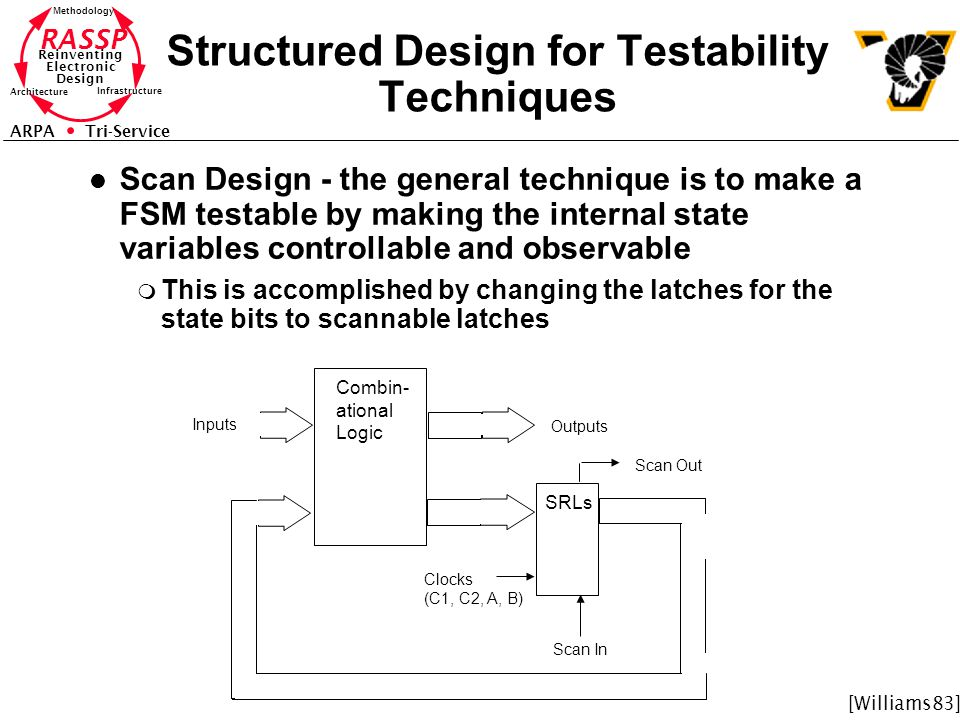 Structured Design for Testability Techniques