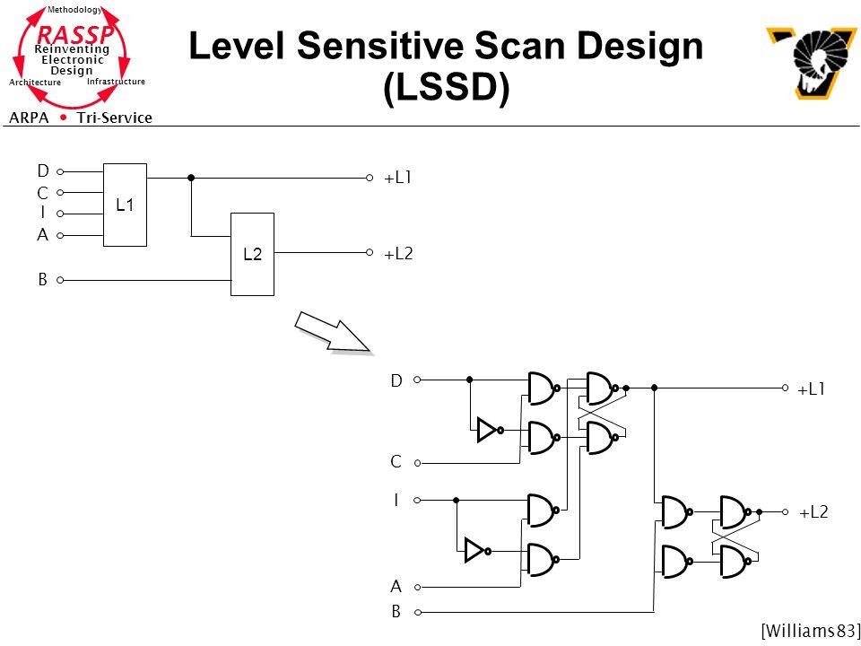 Level Sensitive Scan Design (LSSD)