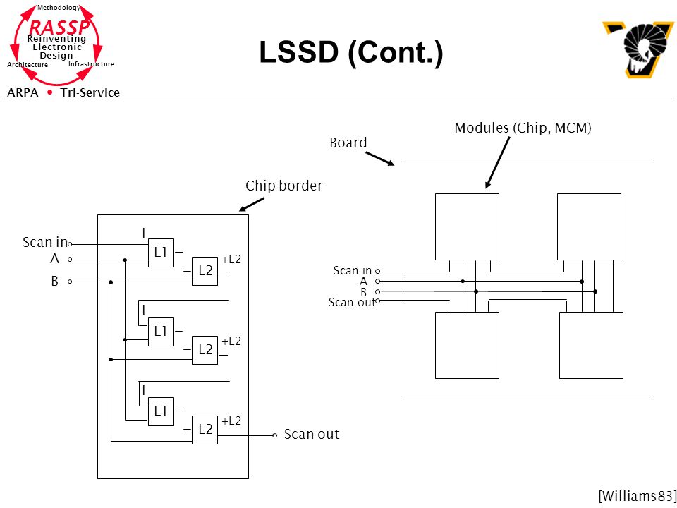 LSSD (Cont.) Modules (Chip, MCM) Board Chip border I Scan in L1 A L2 B