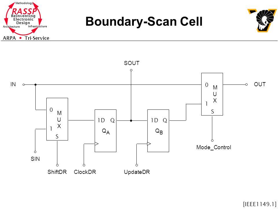 Boundary-Scan Cell SOUT IN OUT M U X 1 M U X S 1D Q 1D Q 1 QA QB S