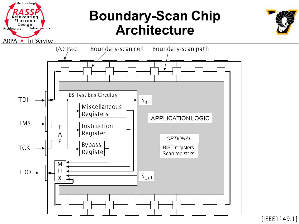 Boundary-Scan Chip Architecture