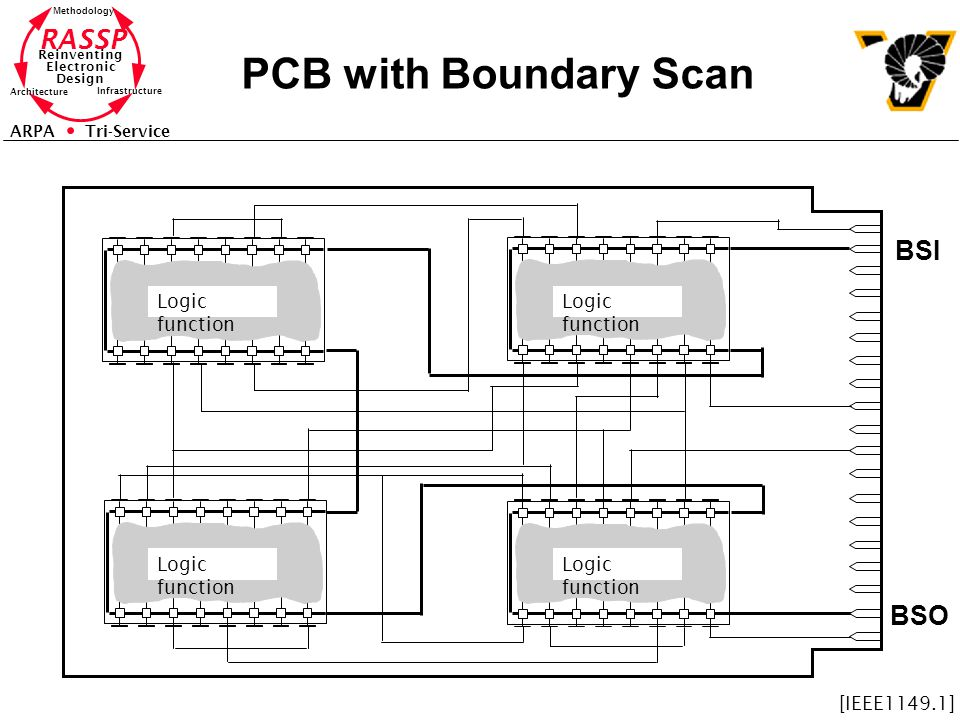 PCB with Boundary Scan BSI BSO Logic function Logic function