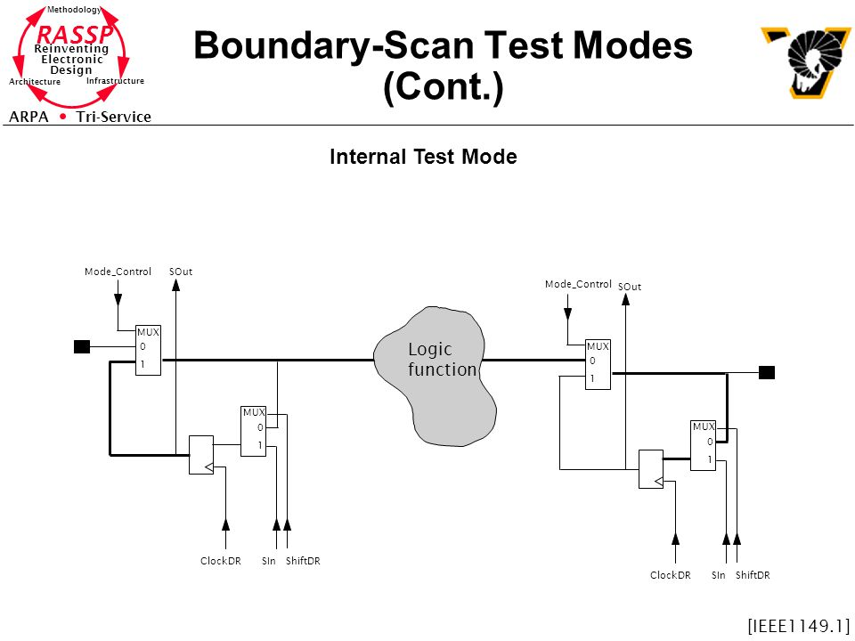 Boundary-Scan Test Modes (Cont.)