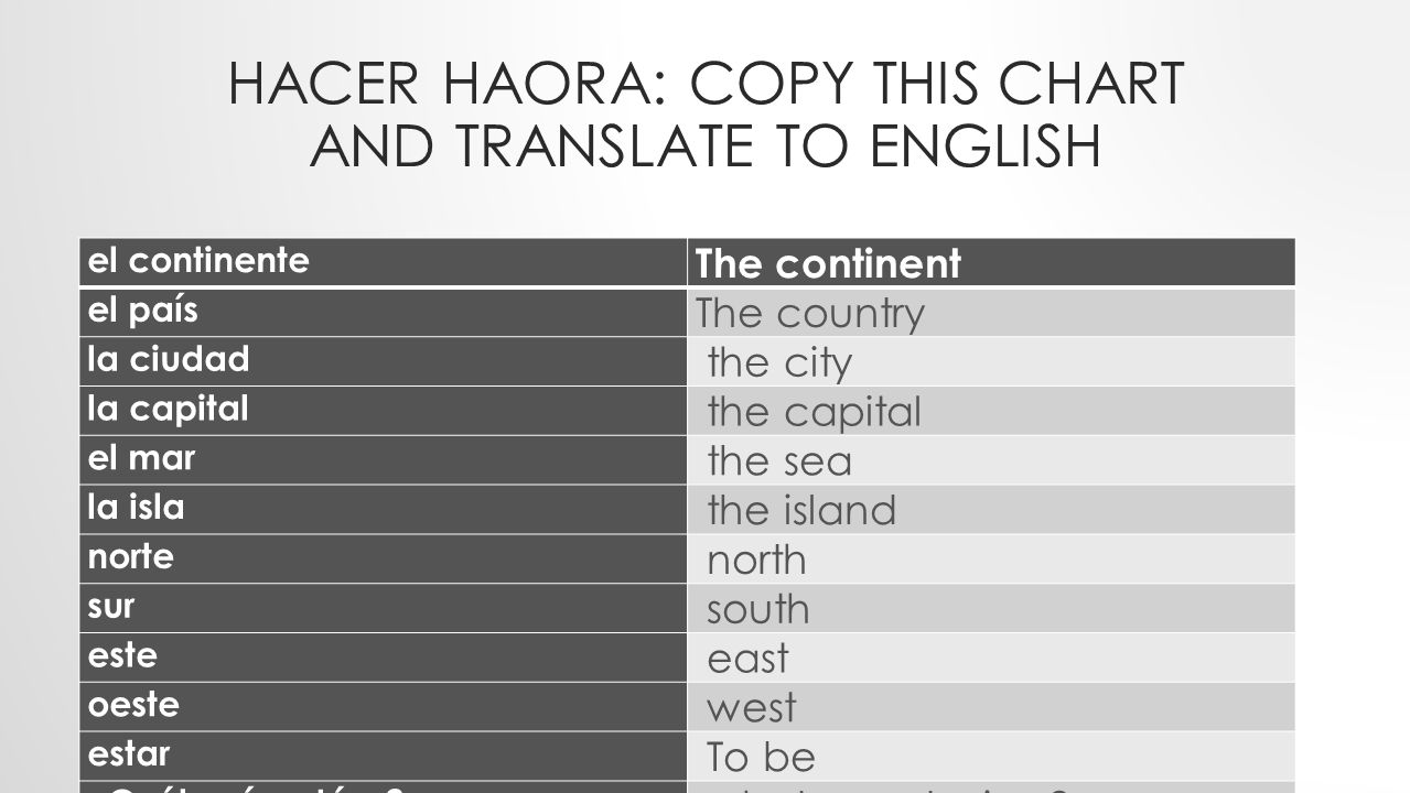 Hacer Haora: Copy this chart and translate to english