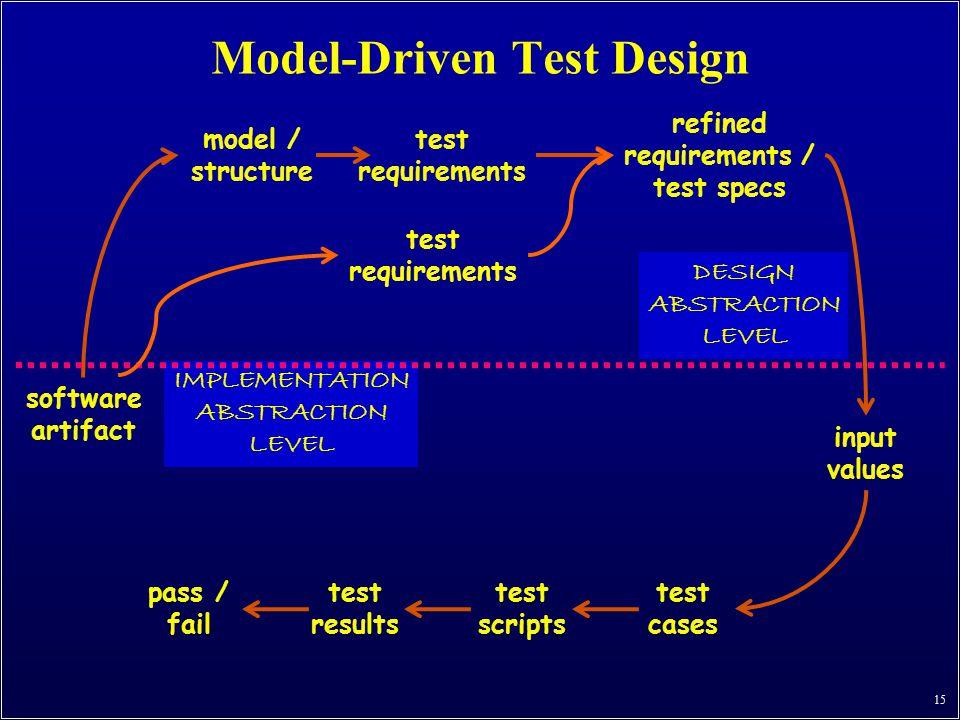 Model-Driven Test Design