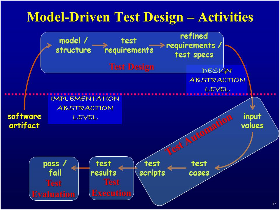 Model-Driven Test Design – Activities