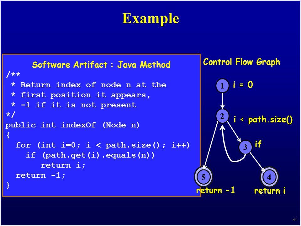 Software Artifact : Java Method