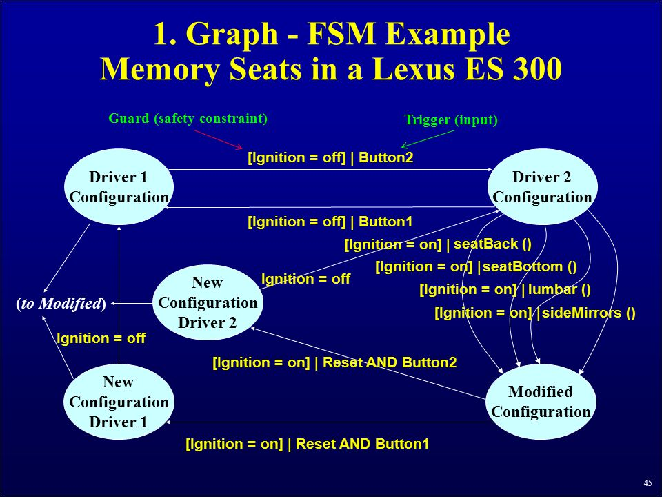 1. Graph - FSM Example Memory Seats in a Lexus ES 300