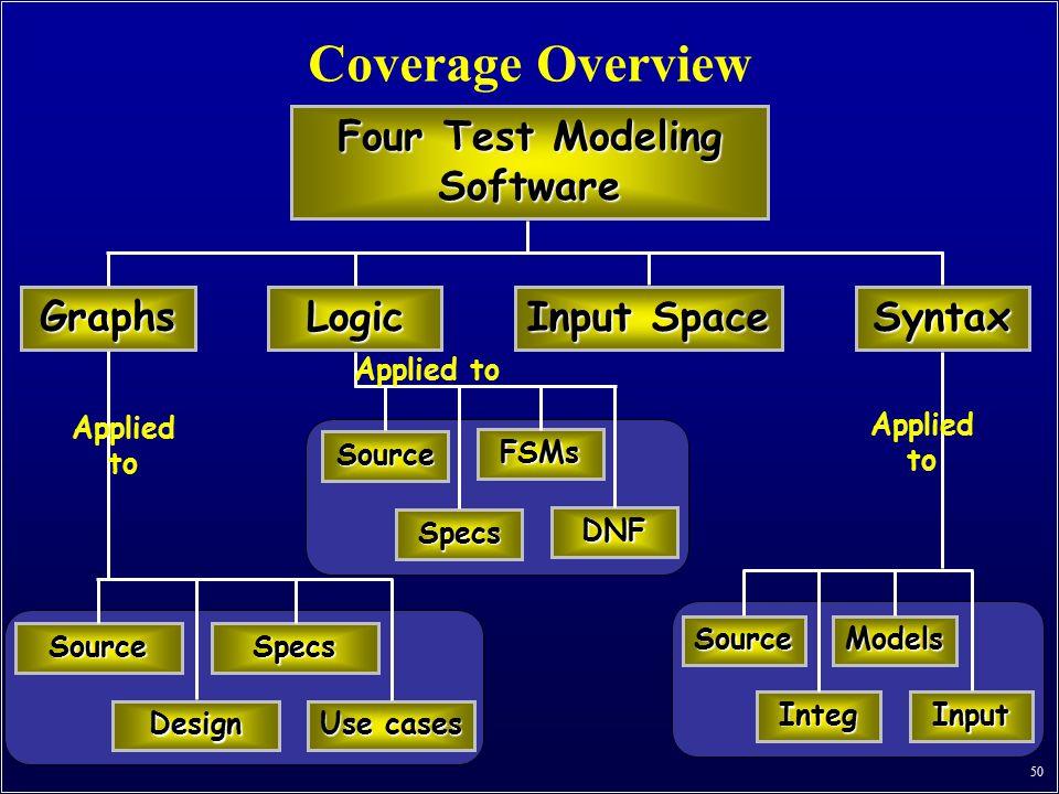 Four Test Modeling Software