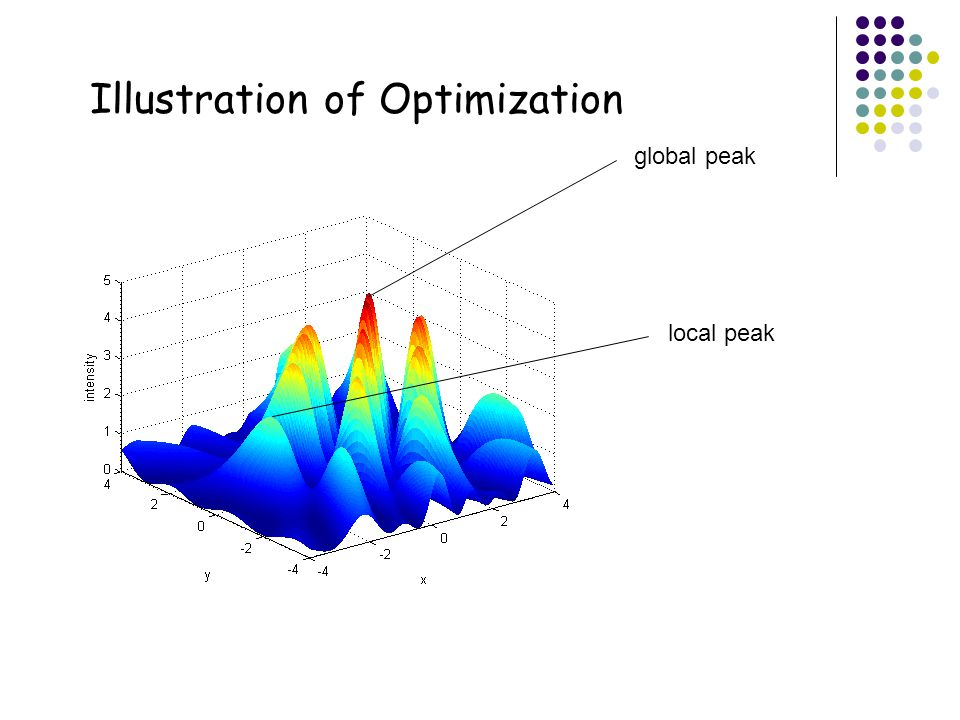 Illustration of Optimization