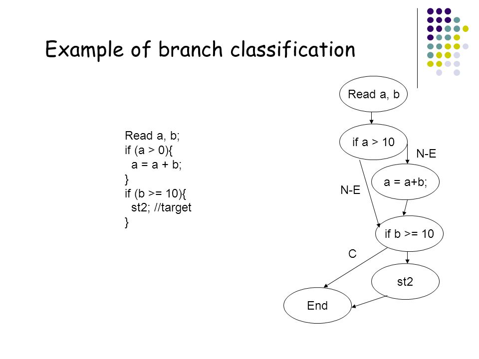 Example of branch classification