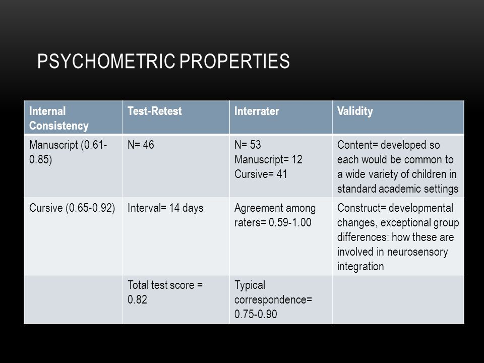 Psychometric properties
