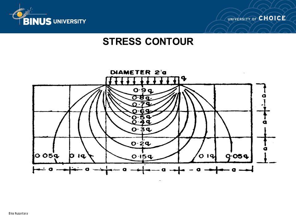 STRESS CONTOUR Bina Nusantara