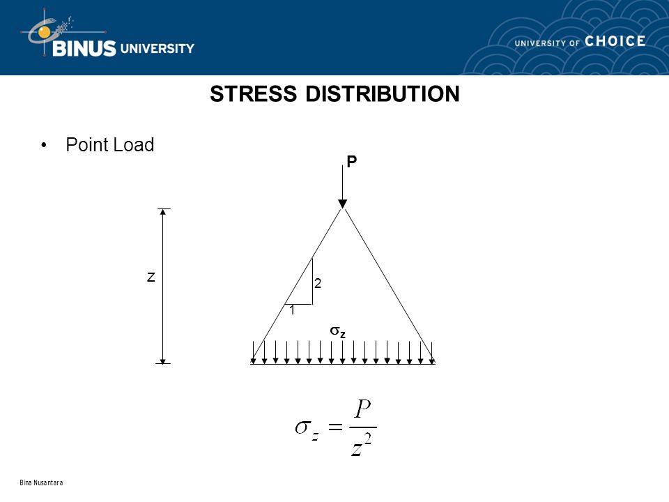 STRESS DISTRIBUTION Point Load P z 2 1 z Bina Nusantara