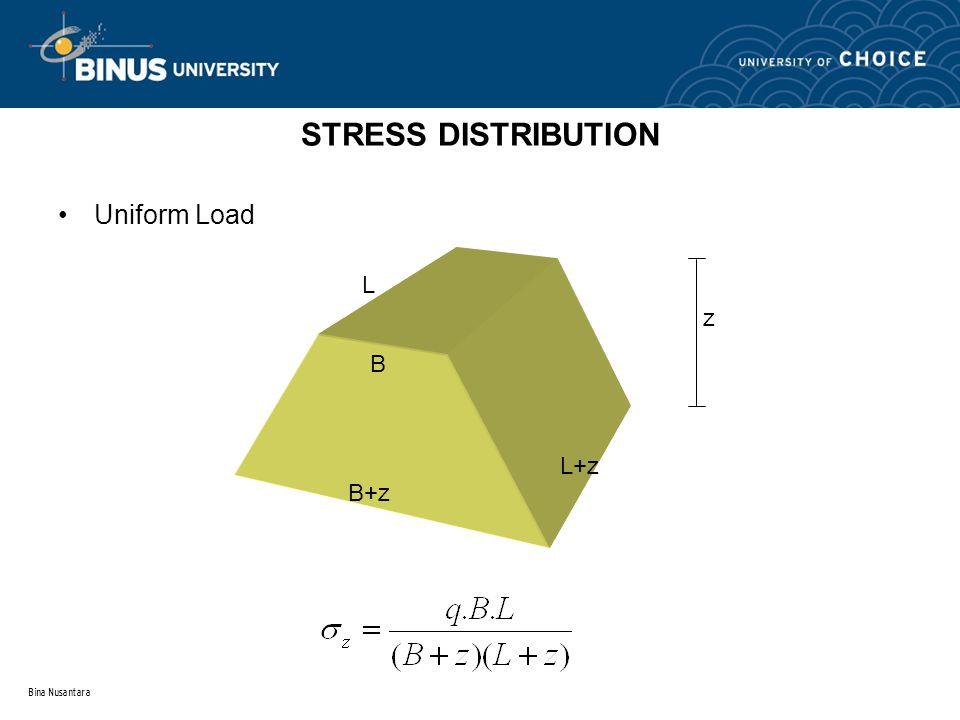 STRESS DISTRIBUTION Uniform Load L z B L+z B+z Bina Nusantara