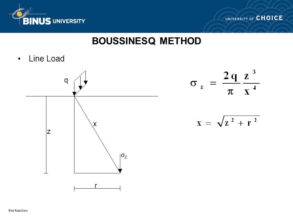 BOUSSINESQ METHOD Line Load z q r z x Bina Nusantara
