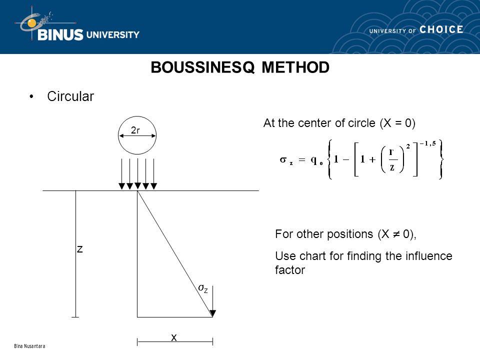 BOUSSINESQ METHOD Circular At the center of circle (X = 0)
