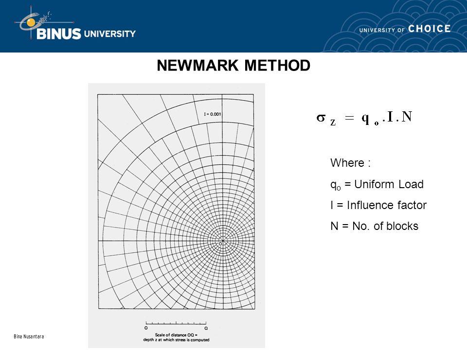 NEWMARK METHOD Where : qo = Uniform Load I = Influence factor