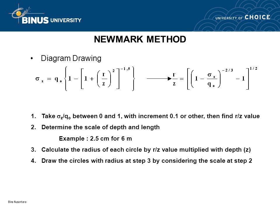 NEWMARK METHOD Diagram Drawing
