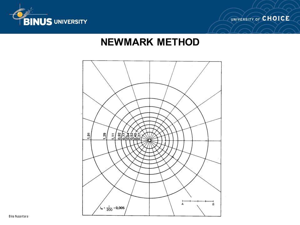 NEWMARK METHOD Bina Nusantara