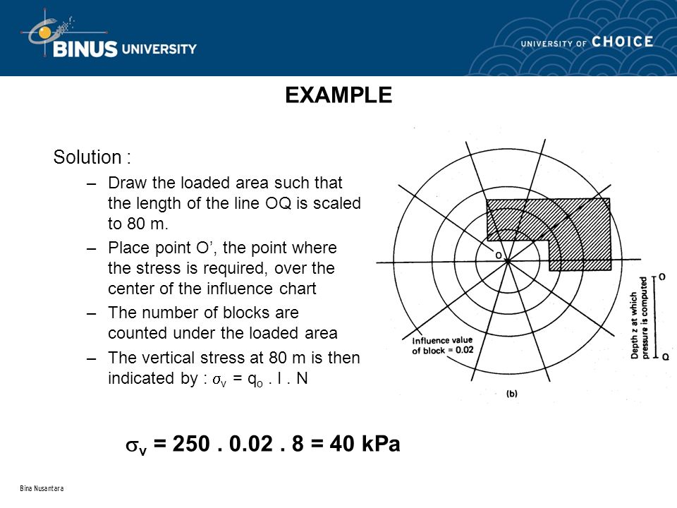 EXAMPLE v = 250 . 0.02 . 8 = 40 kPa Solution :