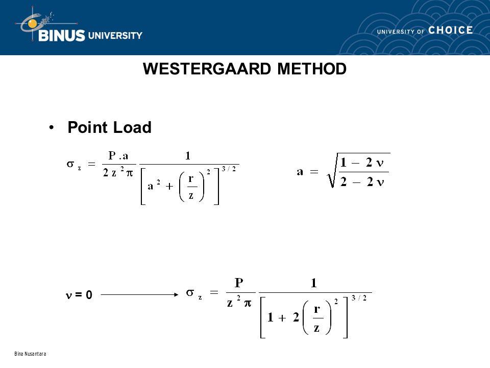 WESTERGAARD METHOD Point Load  = 0 Bina Nusantara