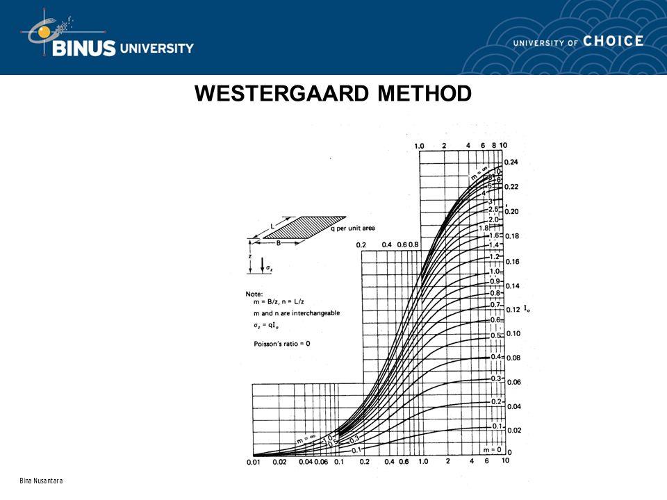 WESTERGAARD METHOD Bina Nusantara