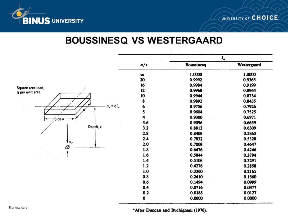 BOUSSINESQ VS WESTERGAARD
