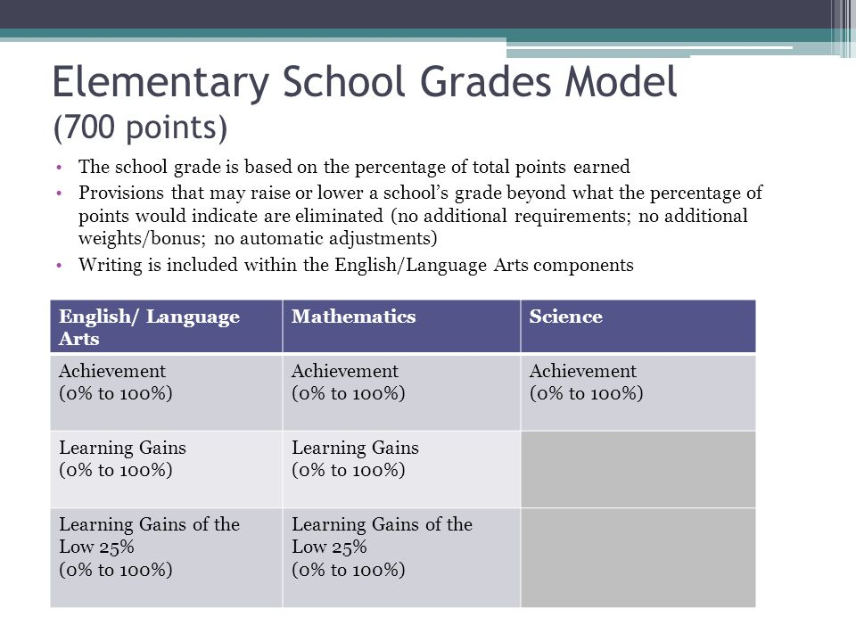 Elementary School Grades Model (700 points)