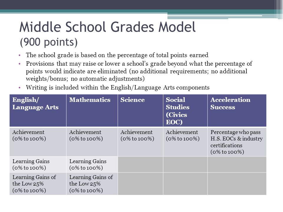 Middle School Grades Model (900 points)