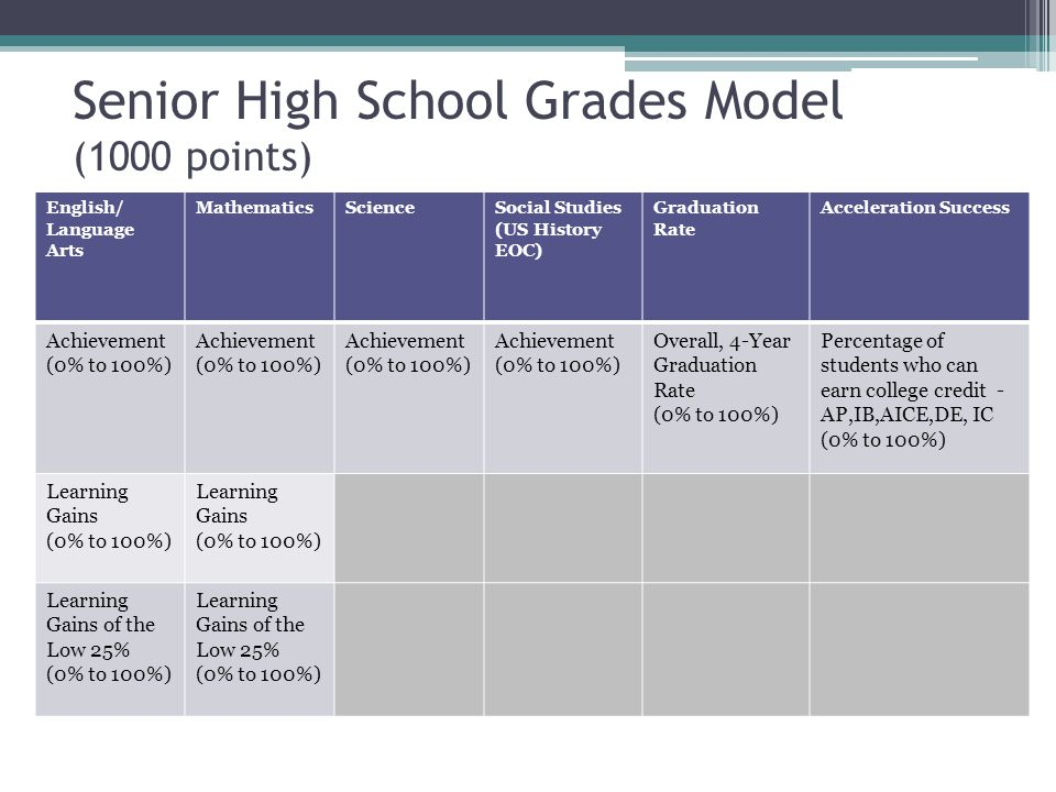 Senior High School Grades Model (1000 points)
