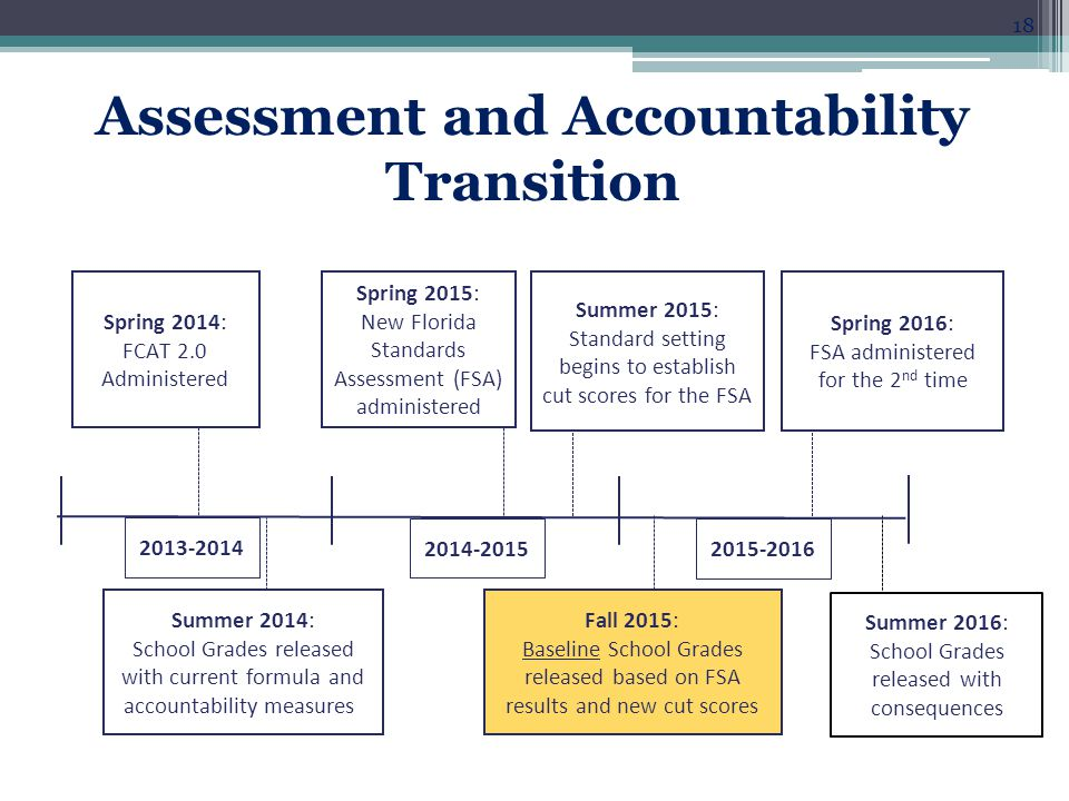 Assessment and Accountability Transition